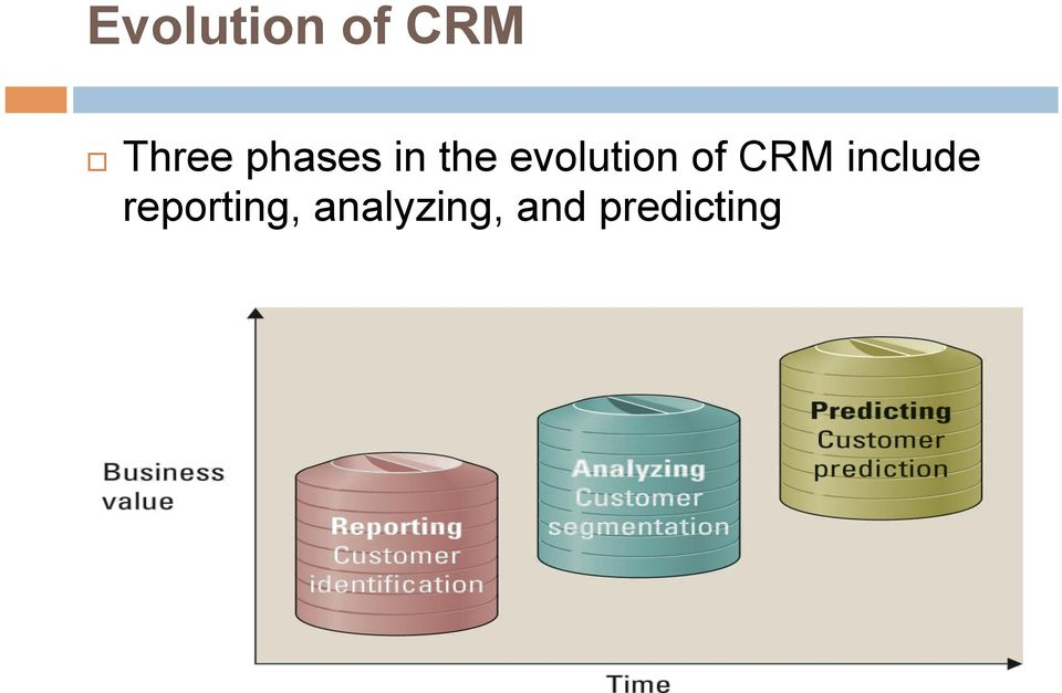 of CRM include