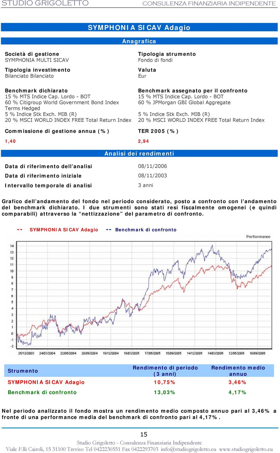 MIB (R) 20 % MSCI WORLD INDEX FREE Total Return Index Tipologia strumento Fondo di fondi Valuta Eur Benchmark assegnato per il confronto 15 % MTS Indice Cap.