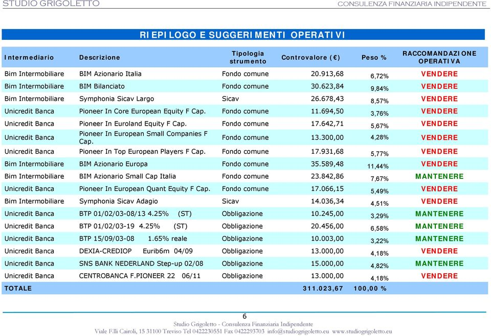 678,43 8,57% VENDERE Unicredit Banca Pioneer In Core European Equity F Cap. Fondo comune 11.694,50 3,76% VENDERE Unicredit Banca Pioneer In Euroland Equity F Cap. Fondo comune 17.