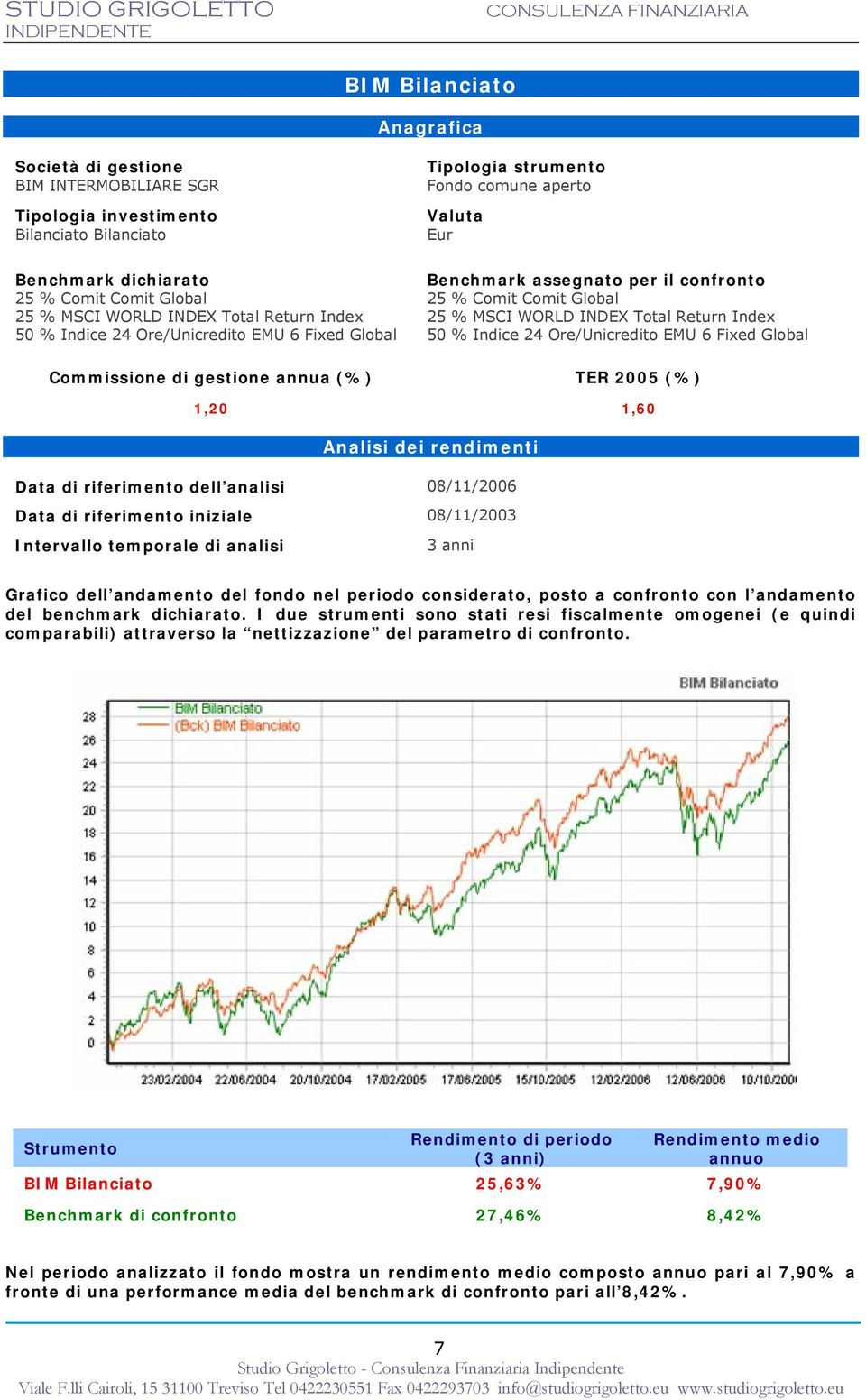 % MSCI WORLD INDEX Total Return Index 50 % Indice 24 Ore/Unicredito EMU 6 Fixed Global Commissione di gestione annua (%) TER 2005 (%) 1,20 1,60 Analisi dei rendimenti Data di riferimento dell analisi