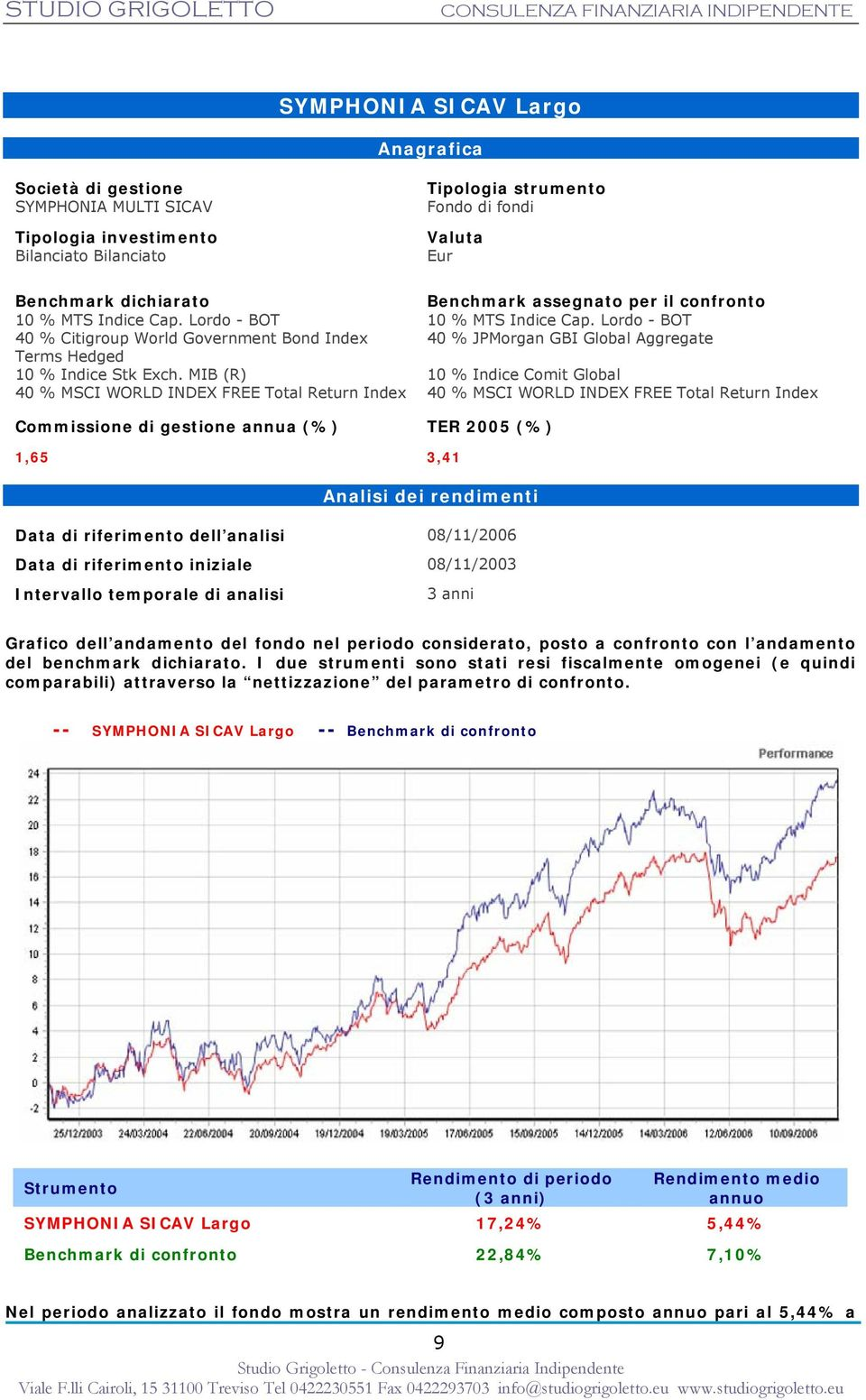 MIB (R) 40 % MSCI WORLD INDEX FREE Total Return Index Tipologia strumento Fondo di fondi Valuta Eur Benchmark assegnato per il confronto 10 % MTS Indice Cap.