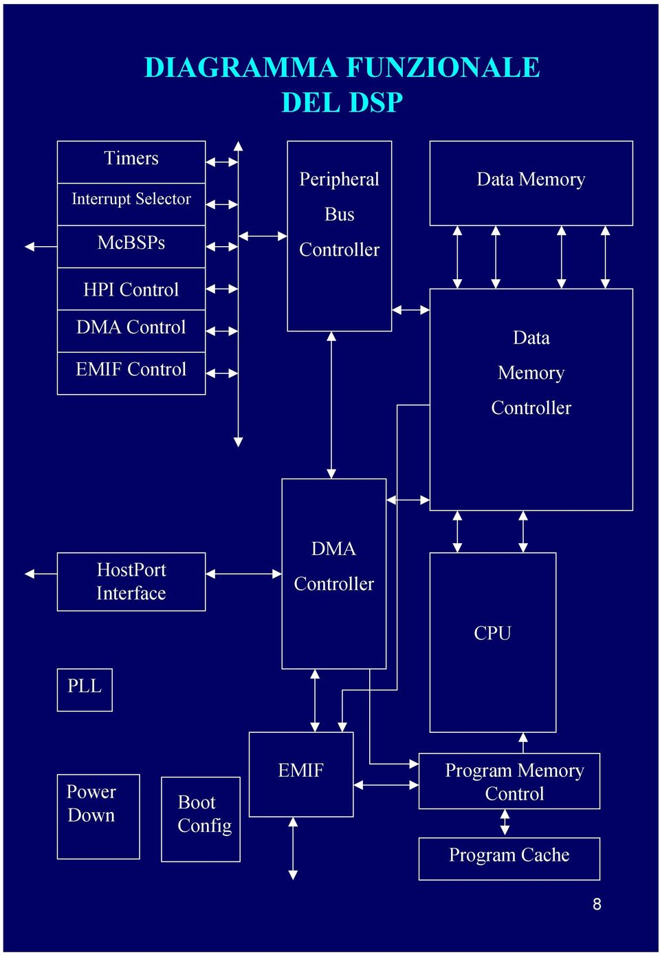 Memory Data Memory Controller HostPort Interface DMA Controller
