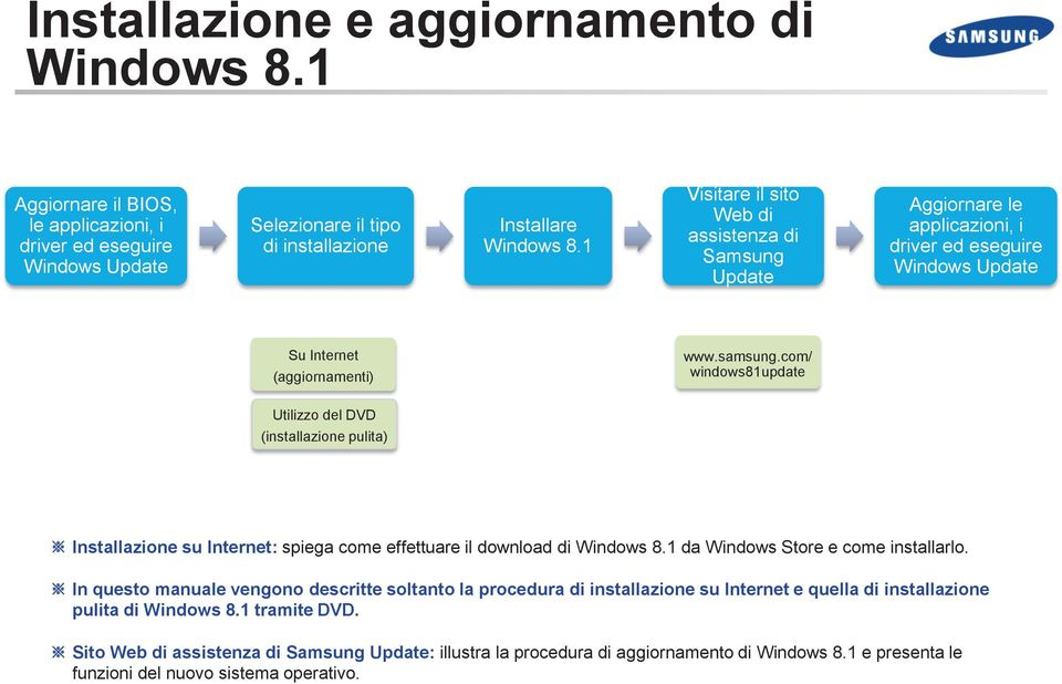 com/ windows81update Utilizzo del DVD (installazione pulita) Installazione su Internet: spiega come effettuare il download di Windows 8.1 da Windows Store e come installarlo.