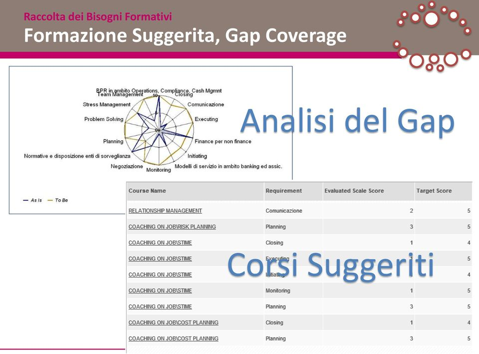 Suggerita, Gap Coverage