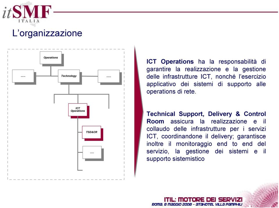 dei sistemi di supporto alle operations di rete. ICT Operations ICT Operations TSD&CR TSD&CR.