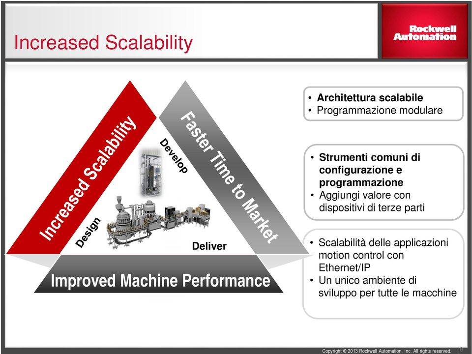 terze parti Deliver Improved Machine Performance Scalabilità delle applicazioni