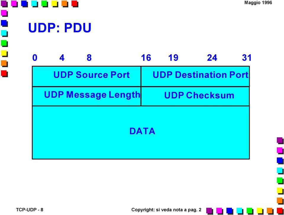 Destination Port UDP Checksum DATA