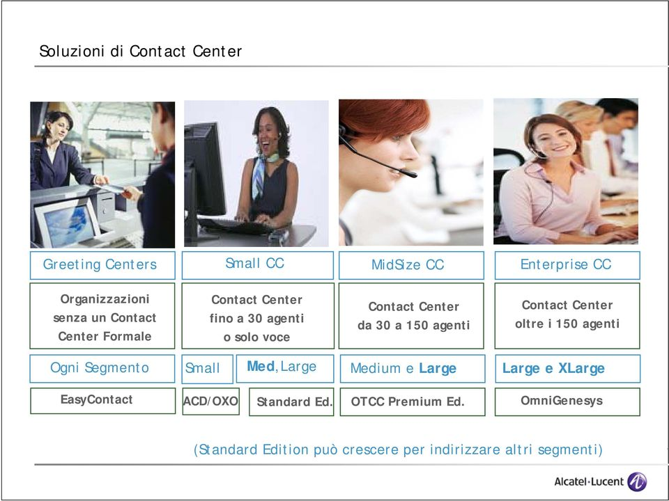 Contact Center oltre i 150 agenti Ogni Segmento Small Med,Large Medium e Large Large e XLarge EasyContact