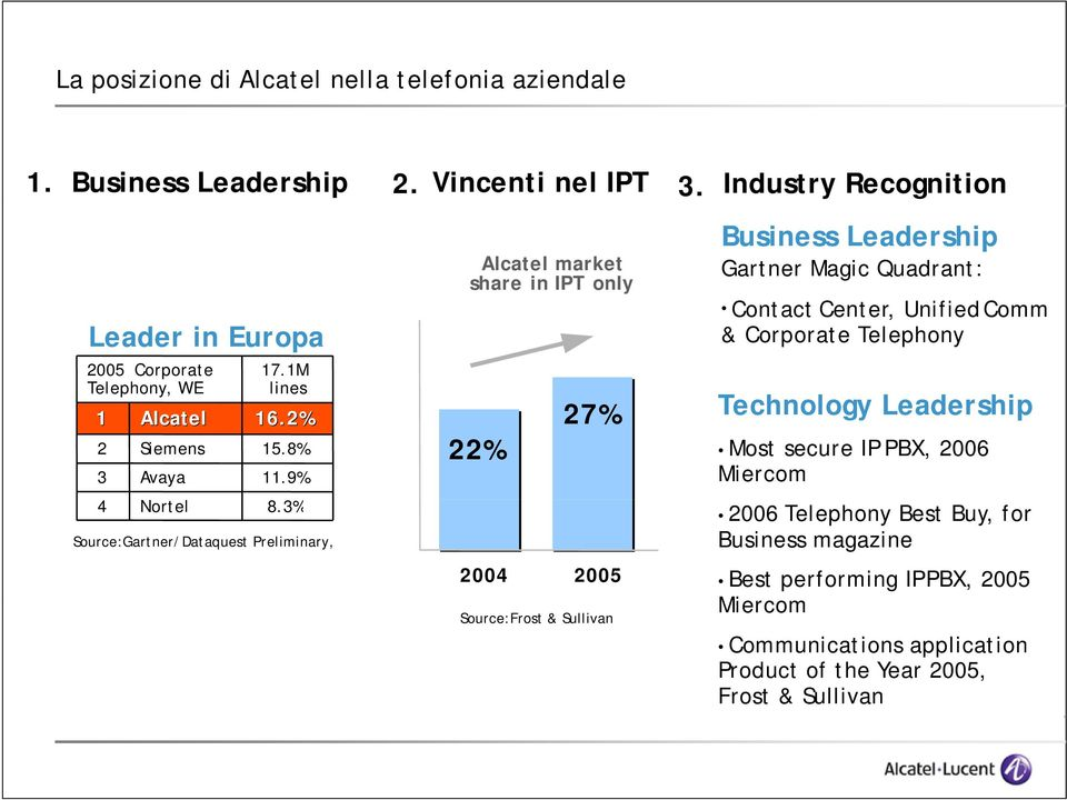 3% Source:Gartner/Dataquest Preliminary, Alcatel market share in IPT only 22% 2004 2005 Source:Frost & Sullivan Business Leadership Gartner Magic Quadrant: Page 26