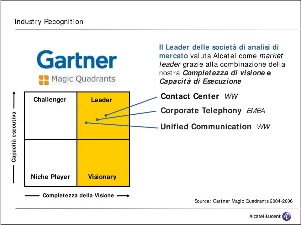 visione e Capacità di Esecuzione Contact Center WW acorporate Telephony EMEA Unified