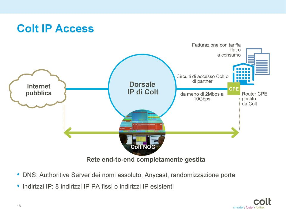 Colt Colt NOC Rete end-to-end completamente gestita DNS: Authoritive Server dei nomi