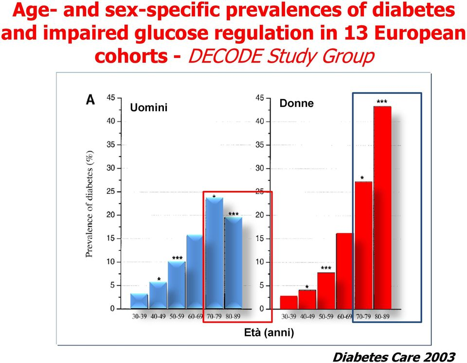 Glucose tolerance and mortality: comparison of WHO and ...