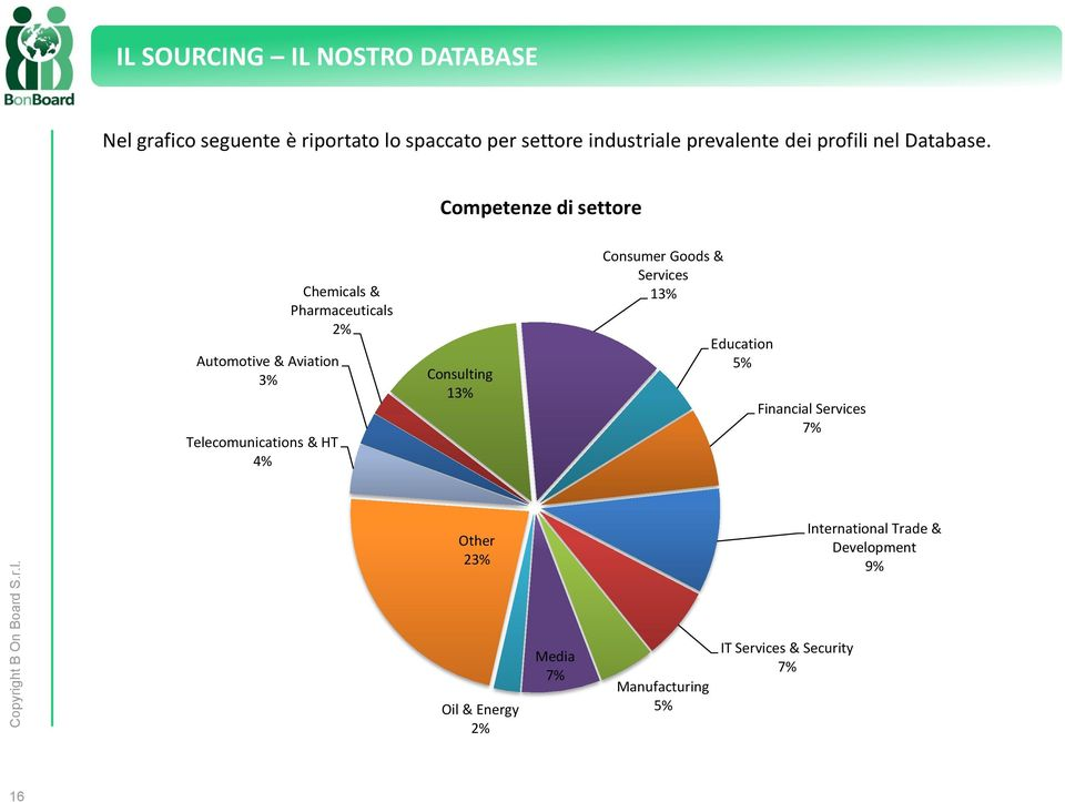Competenze di settore Automotive & Aviation 3% Telecomunications & HT 4% Chemicals & Pharmaceuticals