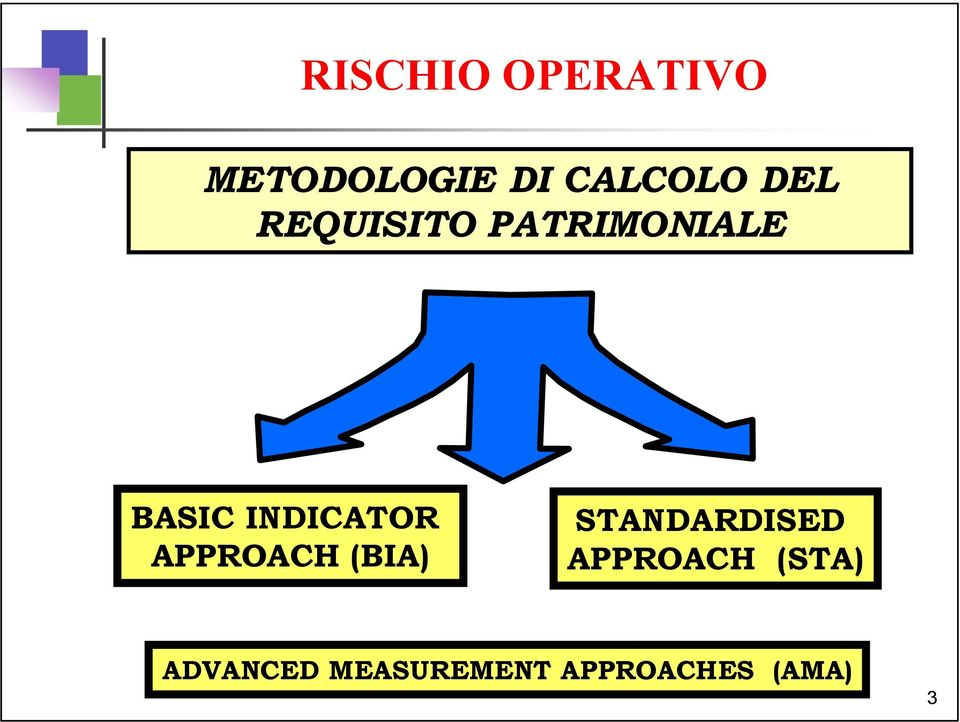 APPROACH (BIA) STANDARDISED APPROACH