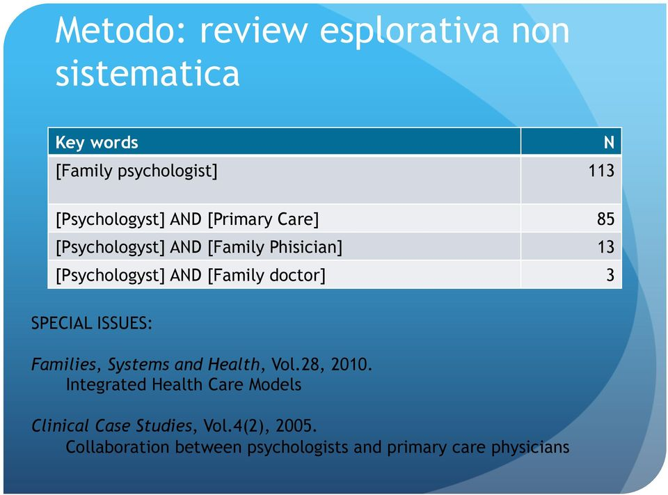 doctor] 3 SPECIAL ISSUES: Families, Systems and Health, Vol.28, 2010.