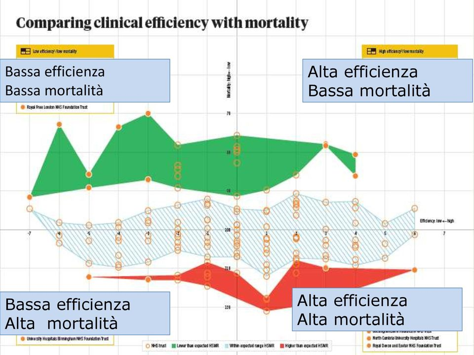 mortalità Bassa efficienza Alta