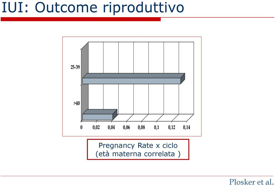 0,12 0,14 Pregnancy Rate x ciclo