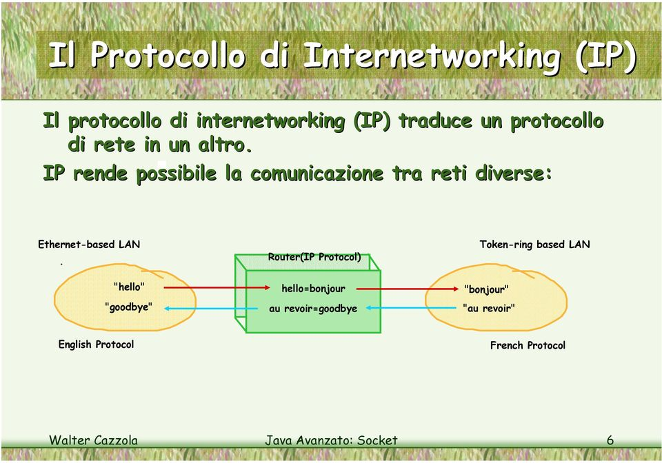 IP rende possibile la comunicazione tra reti diverse: Ethernet-based LAN Router(IP Protocol)