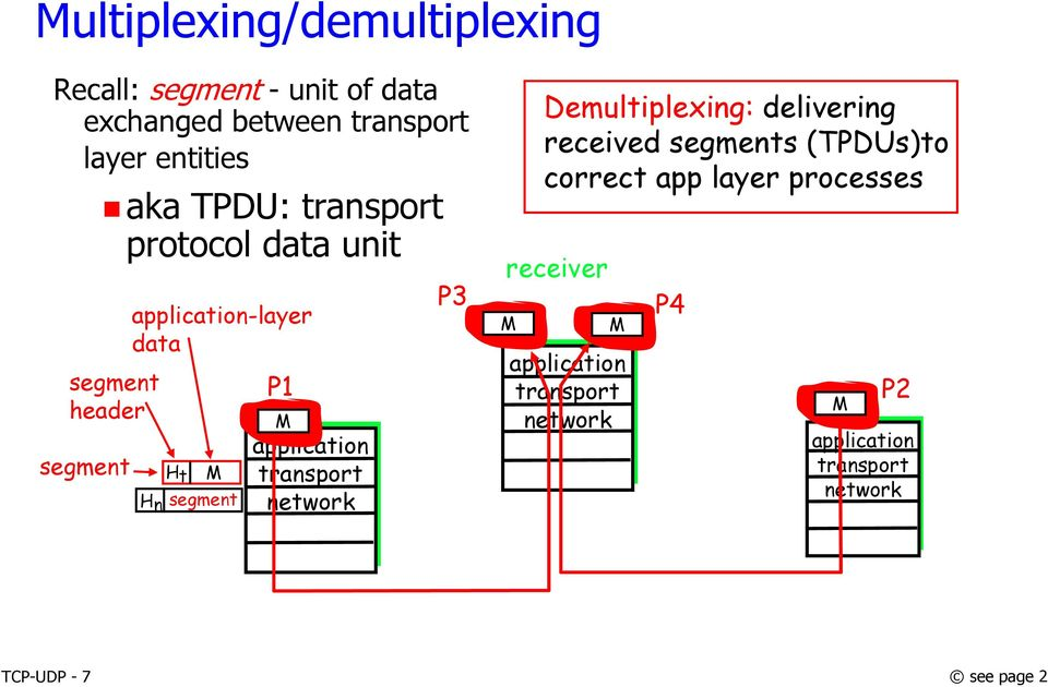 M application transport network P3 Demultiplexing: delivering received segments (TPDUs)to correct app