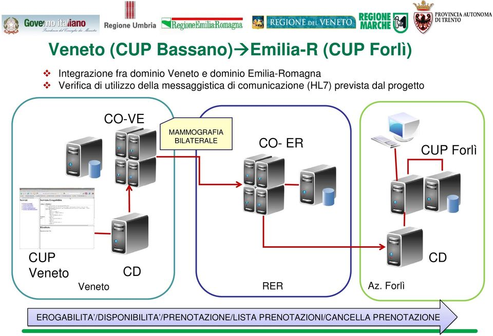 dal progetto CO-VE MAMMOGRAFIA BILATERALE CO- ER CUP Forlì CUP Veneto Veneto CD RER Az.