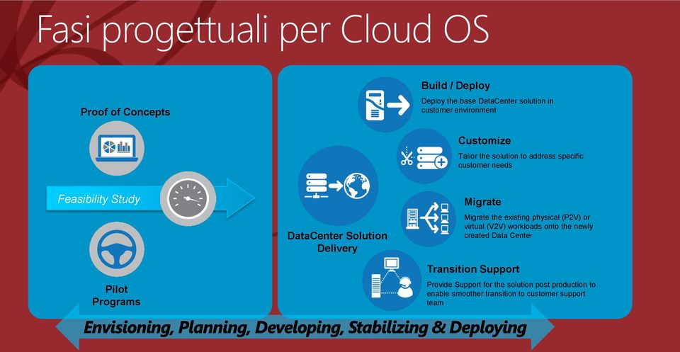 DataCenter Solution Delivery Migrate Migrate the existing physical (P2V) or virtual (V2V) workloads onto the newly