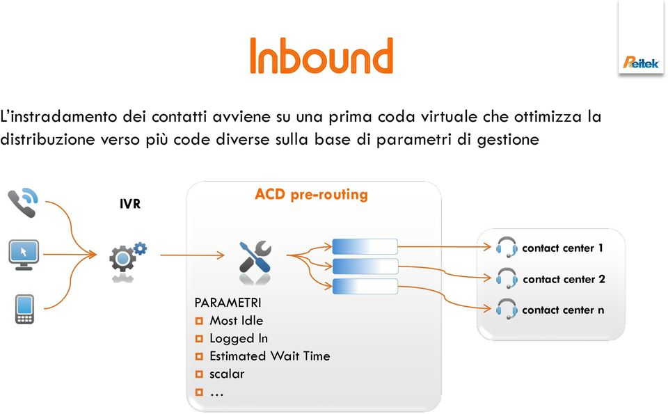 parametri di gestione IVR ACD pre-routing contact center 1 PARAMETRI