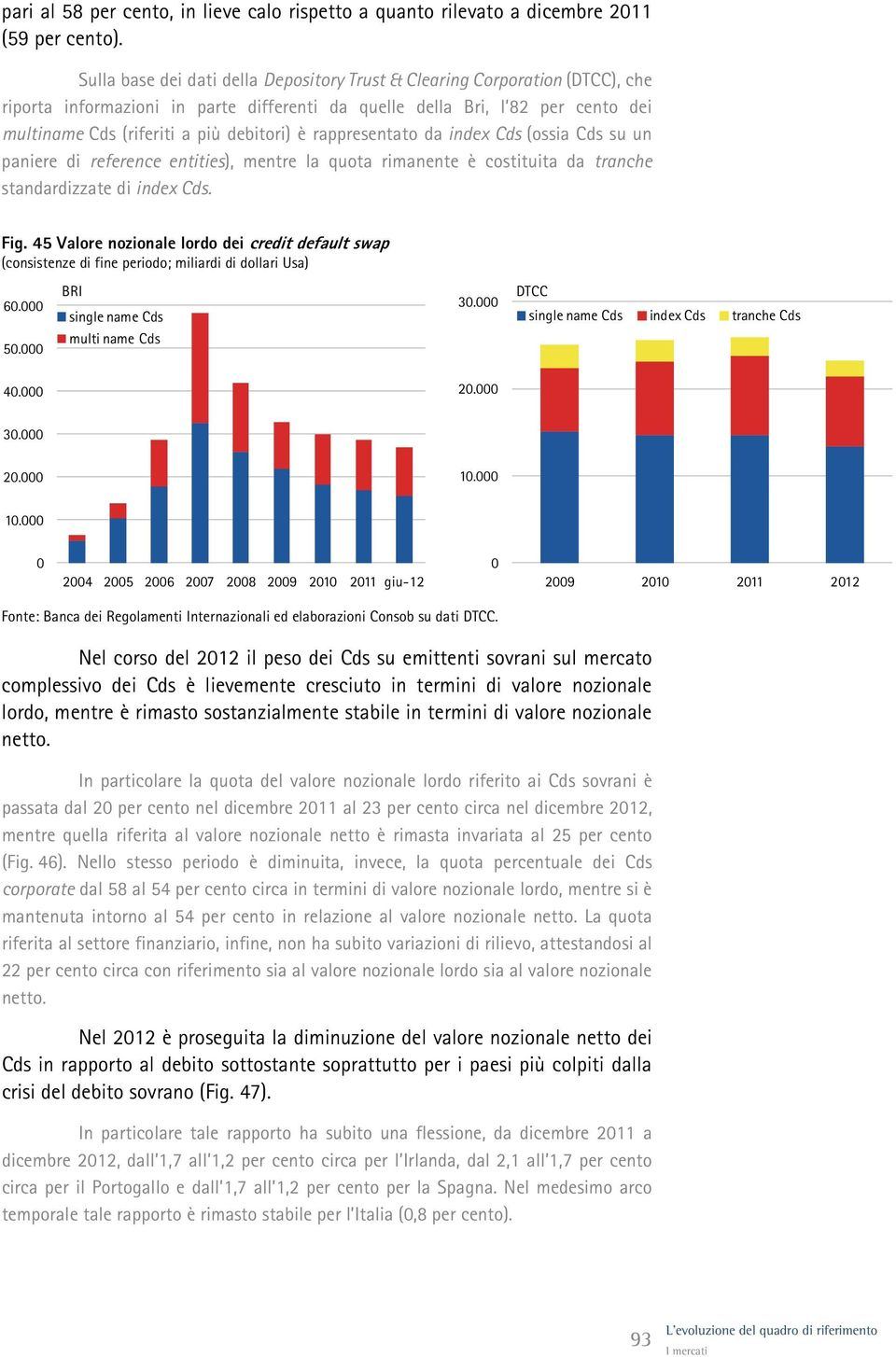 è rappresentato da index Cds (ossia Cds su un paniere di reference entities), mentre la quota rimanente è costituita da tranche standardizzate di index Cds. Fig.