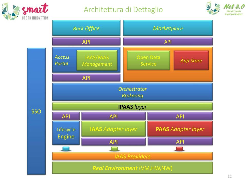 Orchestrator Brokering SSO IPAAS layer Lifecycle Engine IAAS