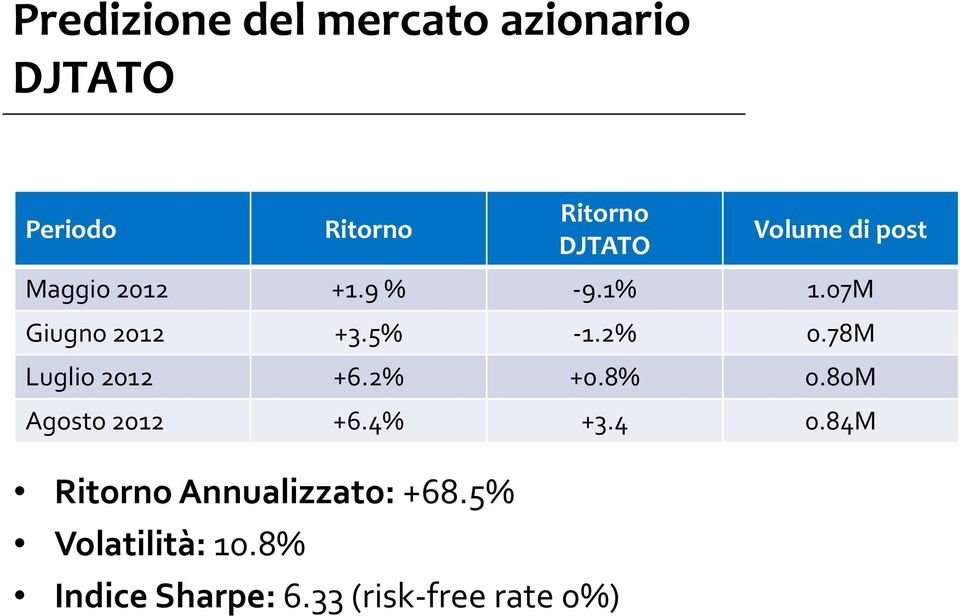 33 (risk-free rate 0%) Volume di post Maggio 2012 +1.9 % -9.1% 1.