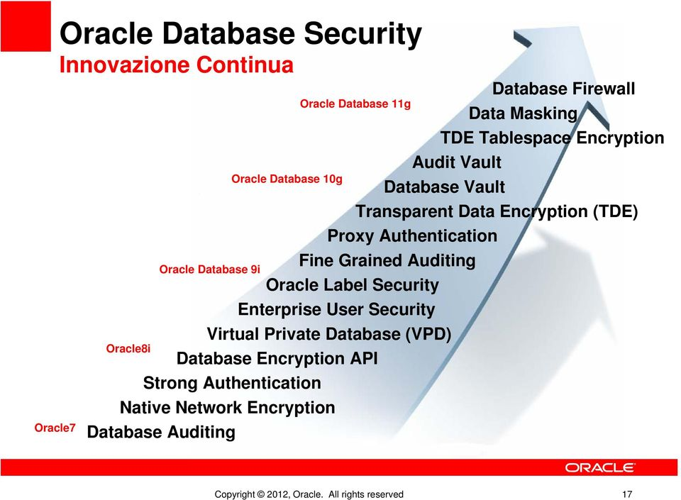 Auditing Oracle Label Security Enterprise User Security Virtual Private Database (VPD) Database Encryption API Strong