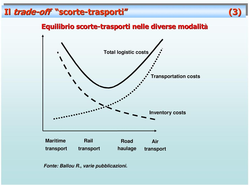 costs Transportation costs Inventory costs Maritime Rail Road Air