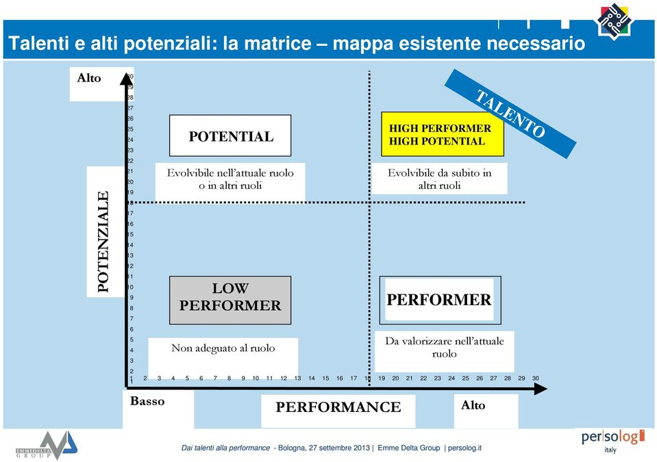 adeguato al ruolo PERFORMANCE HIGH PERFORMER HIGH PERFORMER HIGH POTENTIAL Evolvibile da subito in altri ruoli KEY PERFORMER