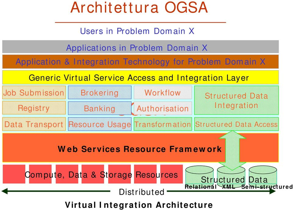 Resource Usage Transformation Structured Data Access OGSI: Interface to Grid Infrastructure Web Services Resource Framework Web Services: Basic Functionality
