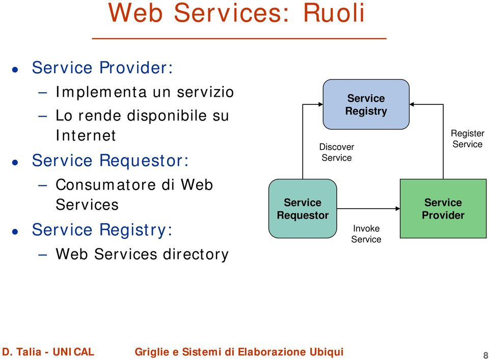 Service Registry: Web Services directory Service Requestor Discover
