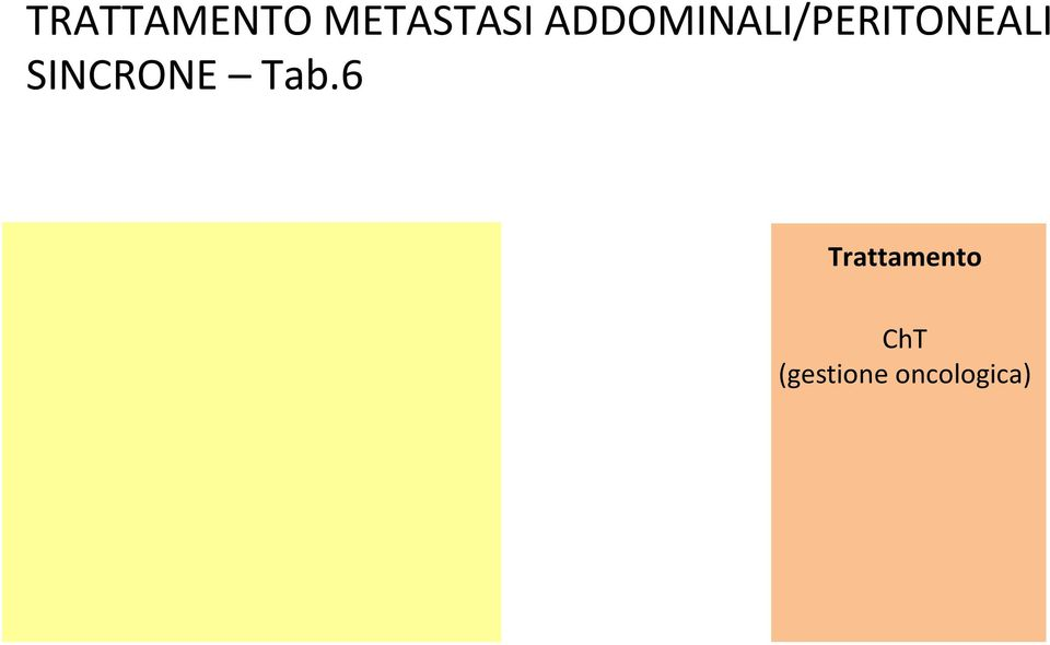 ChT (gestione oncologica) Paziente occluso (o