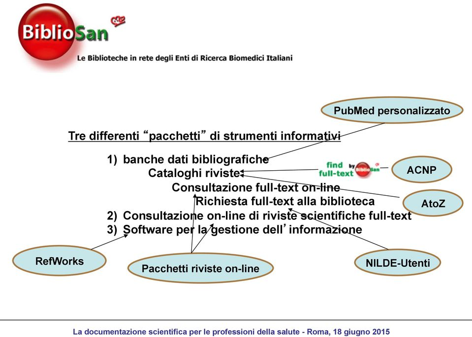 full-text alla biblioteca AtoZ 2) Consultazione on-line di riviste scientifiche