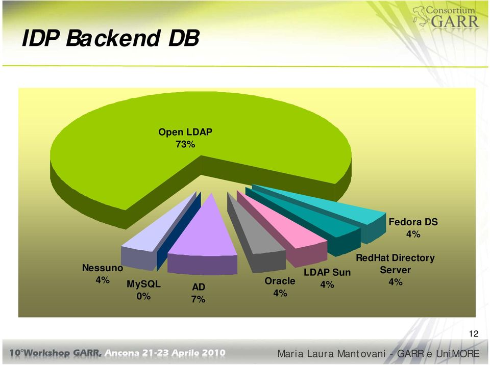 0% AD 7% Oracle 4% LDAP Sun