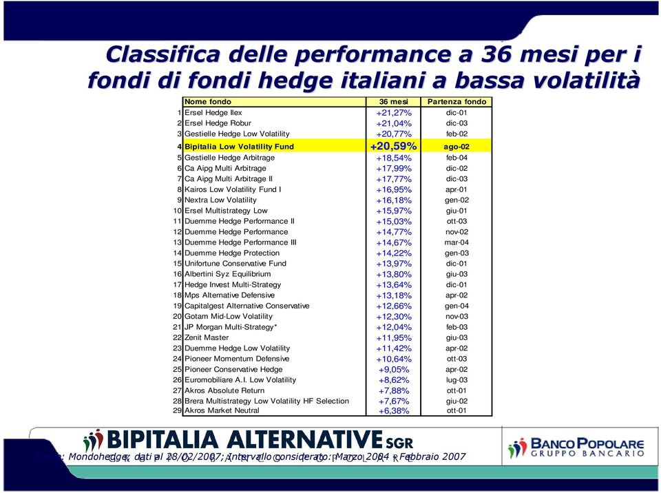 Arbitrage II +17,77% dic-03 8 Kairos Low Volatility Fund I +16,95% apr-01 9 Nextra Low Volatility +16,18% gen-02 10 Ersel Multistrategy Low +15,97% giu-01 11 Duemme Hedge Performance II +15,03%