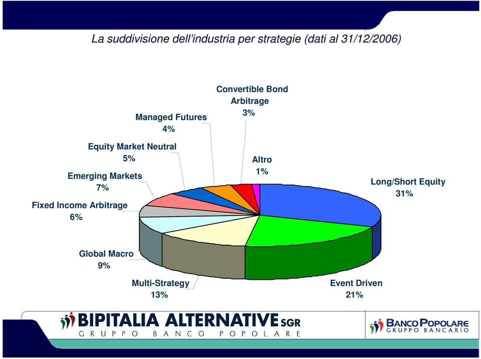 Equity Market Neutral 5% Convertible Bond Arbitrage 3% Altro 1%