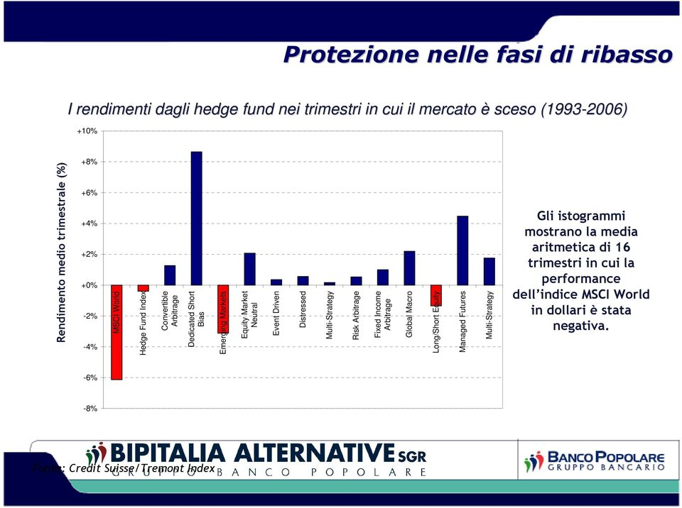 Rendimento medio trimestrale (%) MSCI World Hedge Fund Index Convertible Arbitrage Dedicated Short Bias Emerging Markets Equity Market Neutral Event
