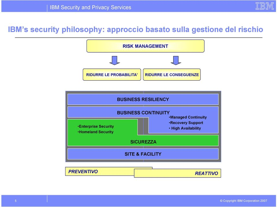 Enterprise Security Homeland Security BUSINESS CONTINUITY Managed Continuity