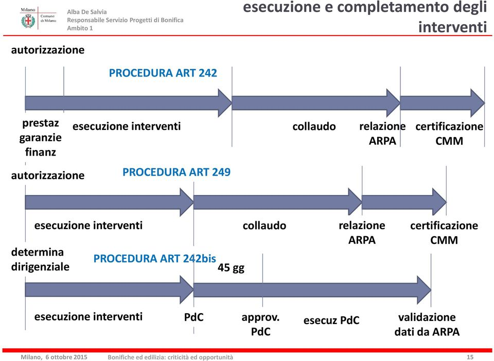 PROCEDURA ART 249 esecuzione interventi determina dirigenziale PROCEDURA ART 242bis 45 gg collaudo