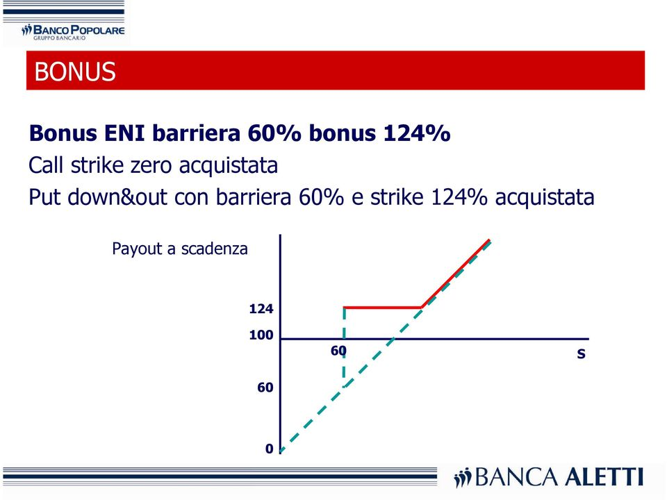 down&out con barriera 60% e strike 124%