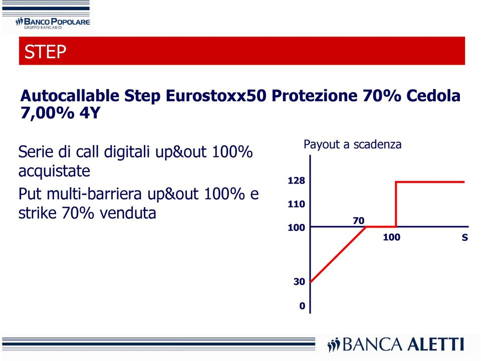 acquistate Put multi-barriera up&out 100% e strike