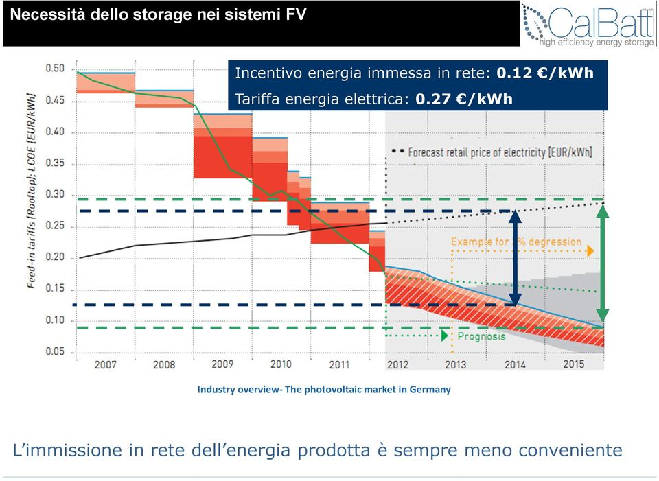 27 /kwh Industry overview- The photovoltaic market in