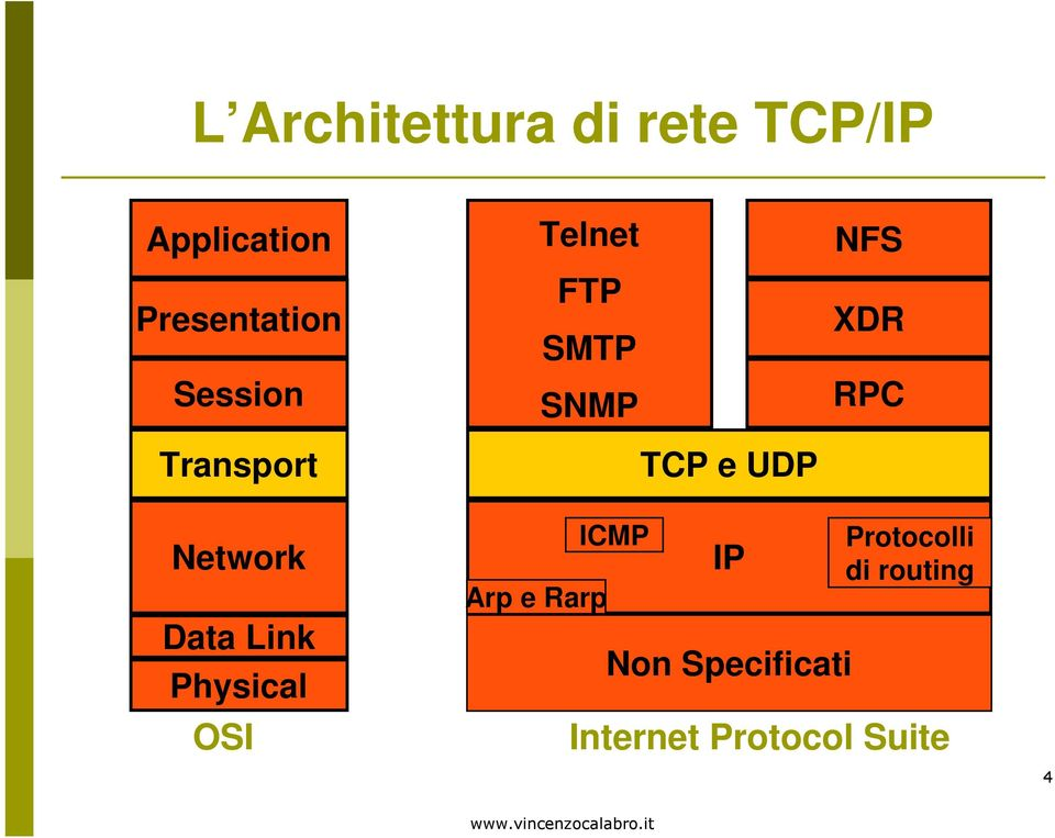 RPC Network Data Link Physical OSI Arp e Rarp ICMP IP Non
