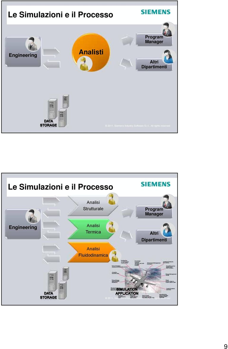 Processo Engineering Analisi Strutturale Analisi