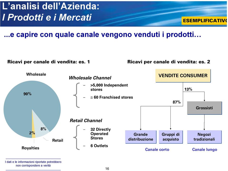 2 Wholesale 90% Wholesale Channel >5,000 Independent stores 60 Franchised stores VENDITE CONSUMER 87% 13% Grossisti Retail Channel 2%