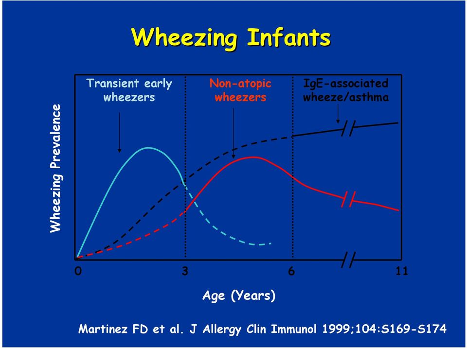IgE-associated wheeze/asthma 0 3 6 11 Age