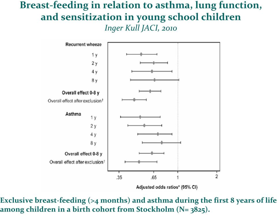 Exclusivebreast-feeding(>4 months) and asthmaduringthe first 8
